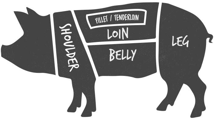 Love Pork A diagram of a pig showing where different cuts come from the body